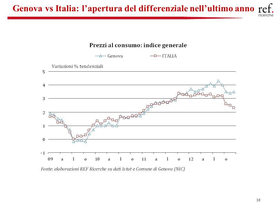 16 Genova vs Italia: lapertura del differenziale nellultimo anno