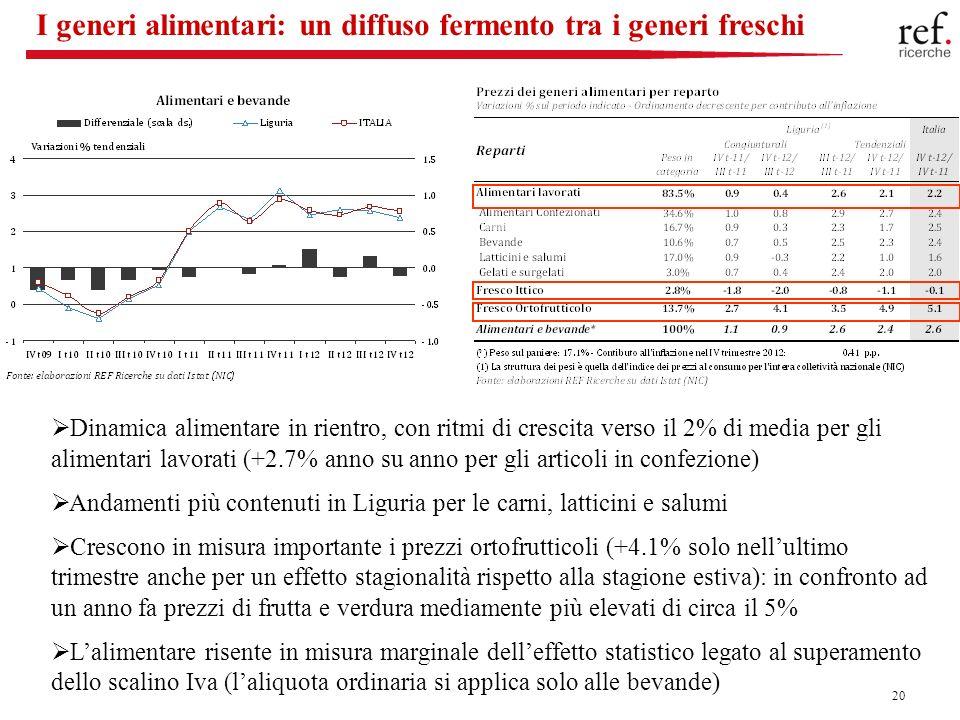 20 I generi alimentari: un diffuso fermento tra i generi freschi Dinamica alimentare in rientro, con ritmi di crescita verso il 2% di media per gli alimentari lavorati (+2.7% anno su anno per gli articoli in confezione) Andamenti più contenuti in Liguria per le carni, latticini e salumi Crescono in misura importante i prezzi ortofrutticoli (+4.1% solo nellultimo trimestre anche per un effetto stagionalità rispetto alla stagione estiva): in confronto ad un anno fa prezzi di frutta e verdura mediamente più elevati di circa il 5% Lalimentare risente in misura marginale delleffetto statistico legato al superamento dello scalino Iva (laliquota ordinaria si applica solo alle bevande)