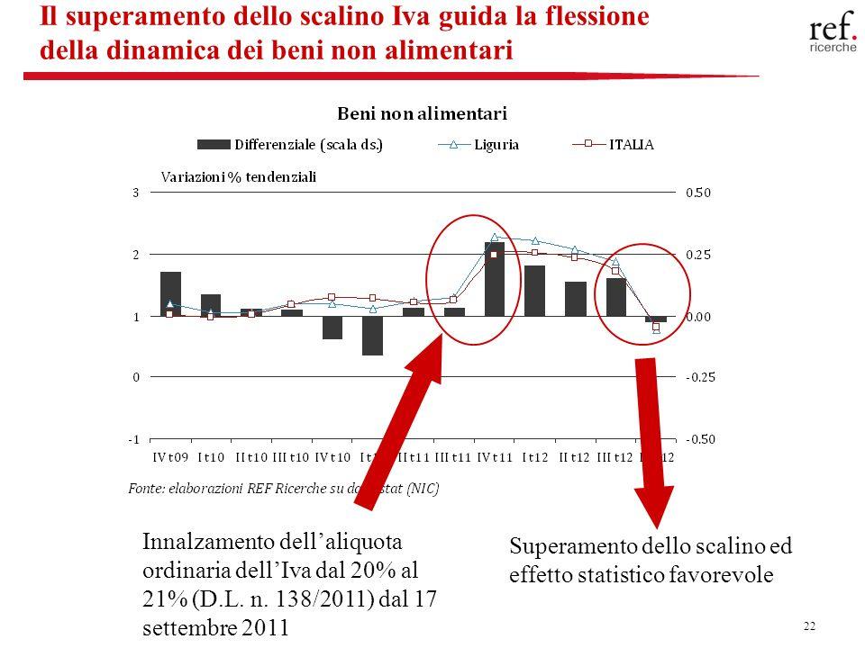 22 Il superamento dello scalino Iva guida la flessione della dinamica dei beni non alimentari Innalzamento dellaliquota ordinaria dellIva dal 20% al 21% (D.L.
