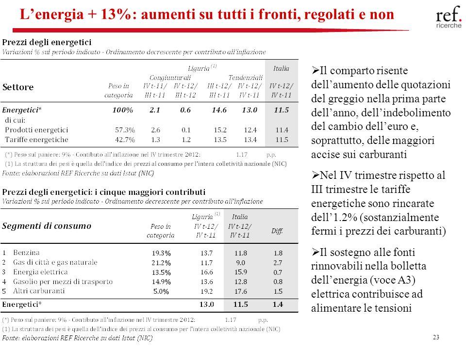 23 Lenergia + 13%: aumenti su tutti i fronti, regolati e non Il comparto risente dellaumento delle quotazioni del greggio nella prima parte dellanno, dellindebolimento del cambio delleuro e, soprattutto, delle maggiori accise sui carburanti Nel IV trimestre rispetto al III trimestre le tariffe energetiche sono rincarate dell1.2% (sostanzialmente fermi i prezzi dei carburanti) Il sostegno alle fonti rinnovabili nella bolletta dellenergia (voce A3) elettrica contribuisce ad alimentare le tensioni