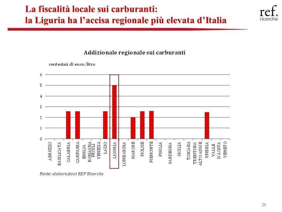 25 La fiscalità locale sui carburanti: la Liguria ha laccisa regionale più elevata dItalia