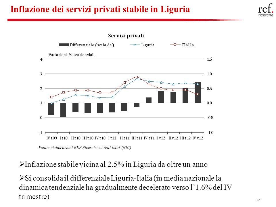 26 Inflazione dei servizi privati stabile in Liguria Inflazione stabile vicina al 2.5% in Liguria da oltre un anno Si consolida il differenziale Liguria-Italia (in media nazionale la dinamica tendenziale ha gradualmente decelerato verso l1.6% del IV trimestre)