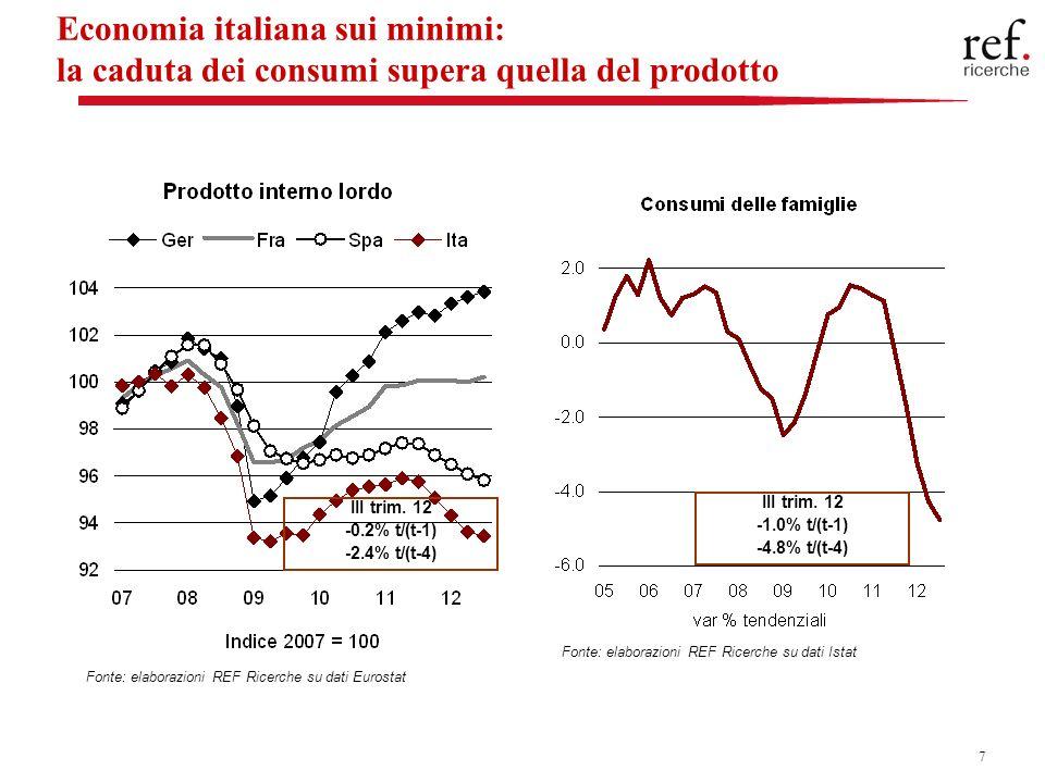 28 Inflazione tariffaria in calo in Liguria In deflazione le tariffe a controllo nazionale che si confermano in territorio negativo (medicinali e trasporti ferroviari a lunga percorrenza) Rincarano del 2.2% i corrispettivi dei servizi pubblici locali (+0.6% nellultimo trimestre), guidati dagli adeguamenti che hanno colpito le rette universitarie (+3.8%) Nuove tensioni allorizzonte: dal 1° marzo 2013 biglietto di corsa semplice da 1,50 a 1,60 euro (sarà il biglietto più caro dItalia) Nellultimo anno sono aumentate di meno che nel resto del Paese le tariffe del servizio idrico e quelle del servizio di raccolta e smaltimento rifiuti (livelli di partenza già elevati rispetto al resto del Paese)