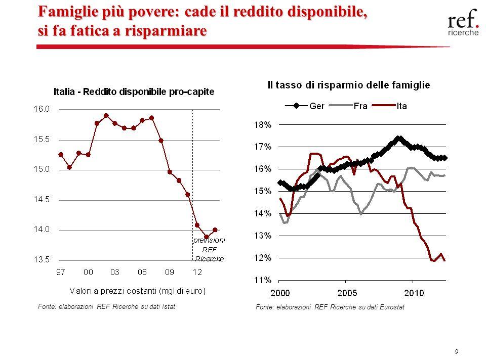9 Famiglie più povere: cade il reddito disponibile, si fa fatica a risparmiare Fonte: elaborazioni REF Ricerche su dati Istat Fonte: elaborazioni REF Ricerche su dati Eurostat