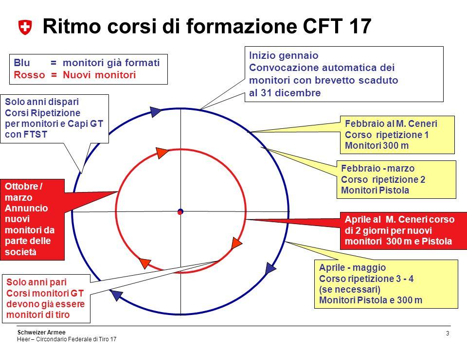 3 Schweizer Armee Heer – Circondario Federale di Tiro 17 Blu = monitori già formati Rosso = Nuovi monitori Ritmo corsi di formazione CFT 17 Inizio gen