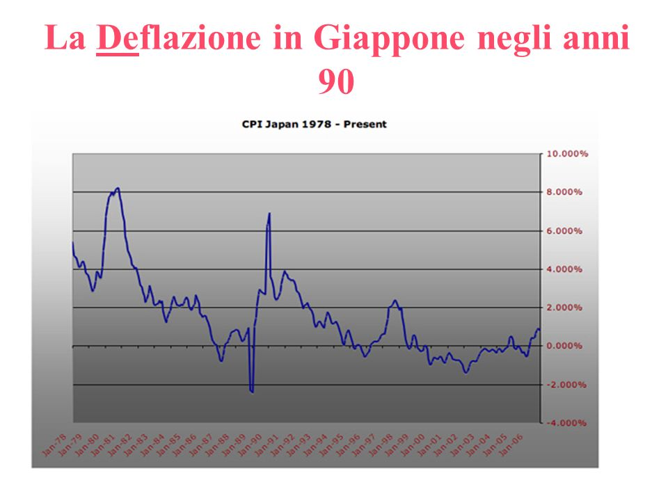 La Deflazione in Giappone negli anni 90