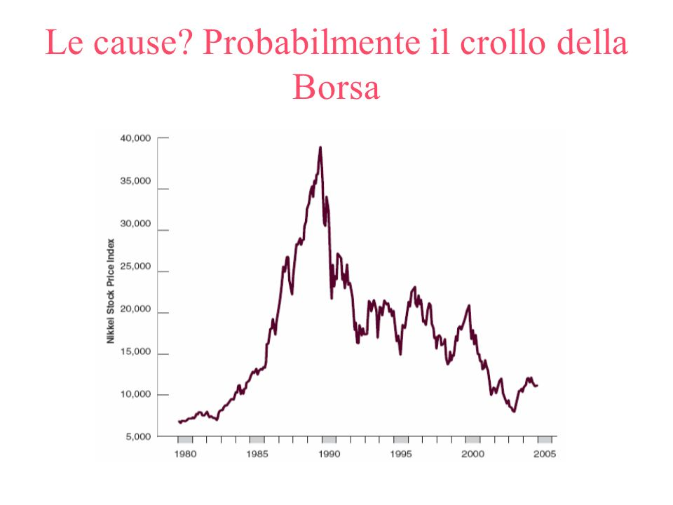Le cause? Probabilmente il crollo della Borsa
