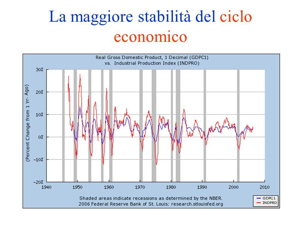 La maggiore stabilità del ciclo economico