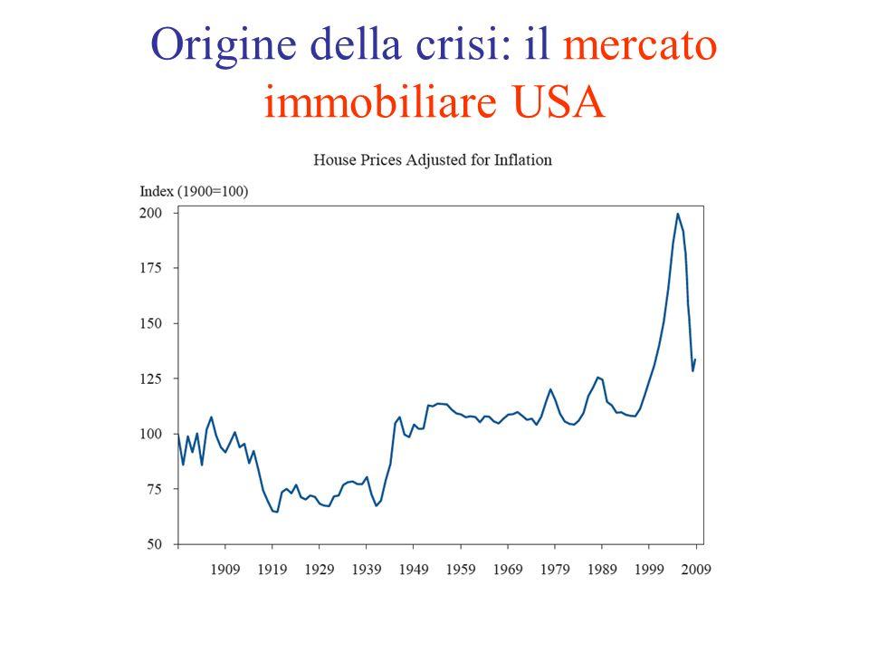 Origine della crisi: il mercato immobiliare USA [Figure]