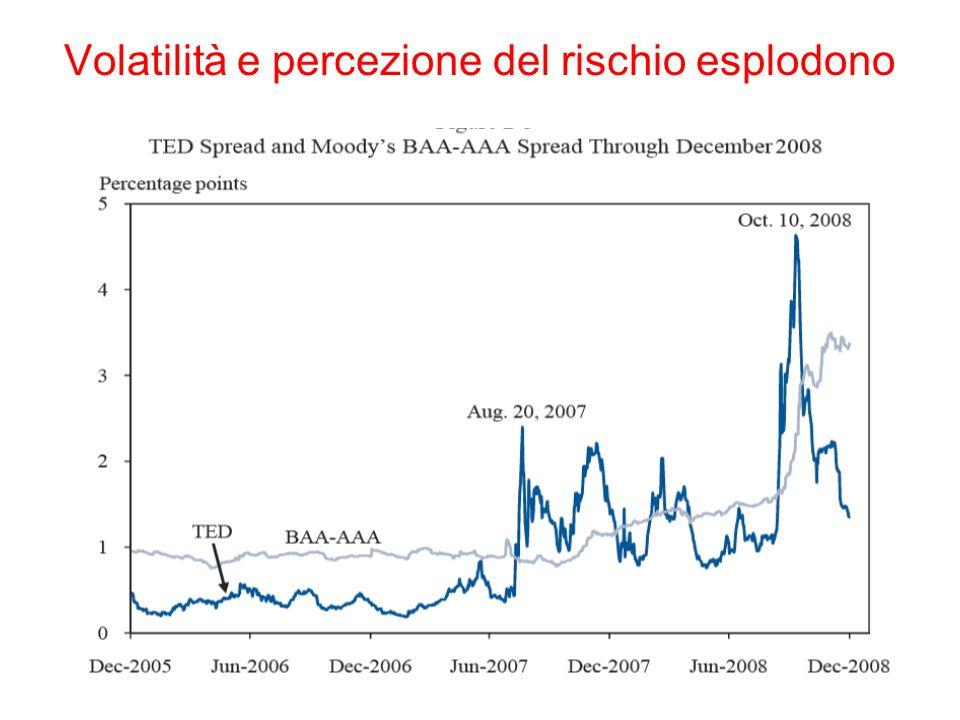 Volatilità e percezione del rischio esplodono