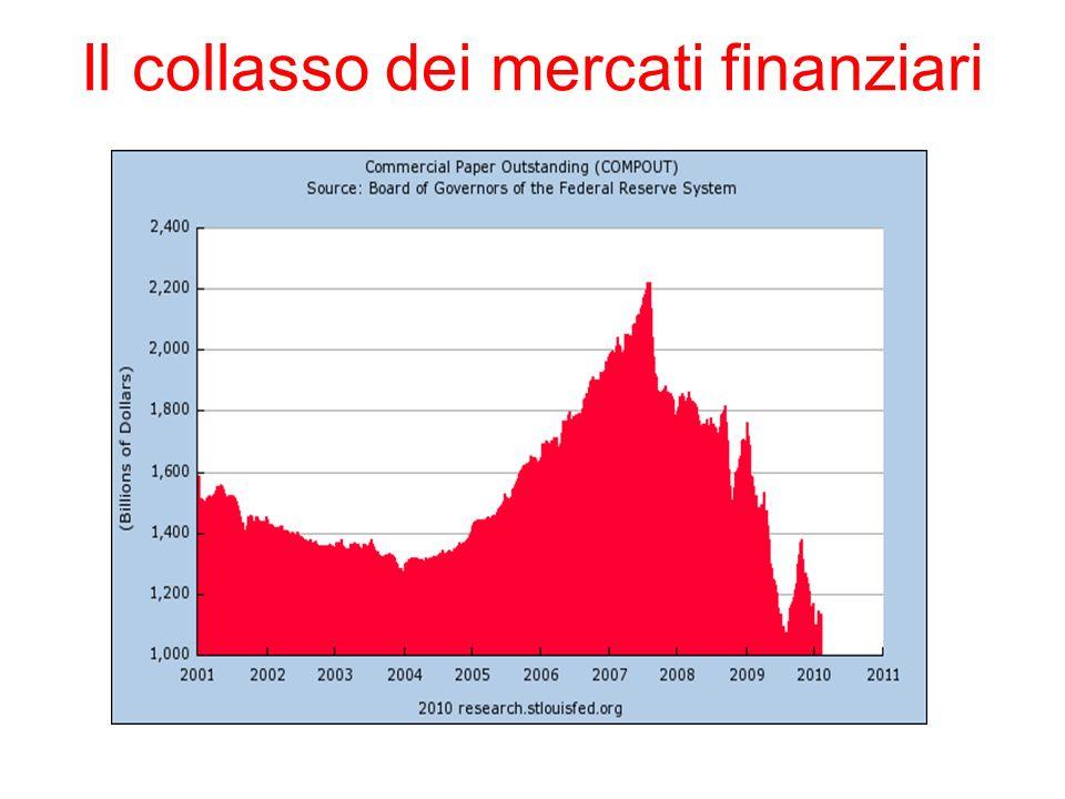 Il collasso dei mercati finanziari