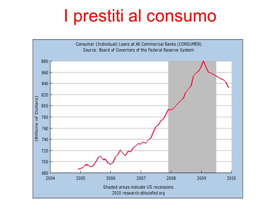 I prestiti al consumo