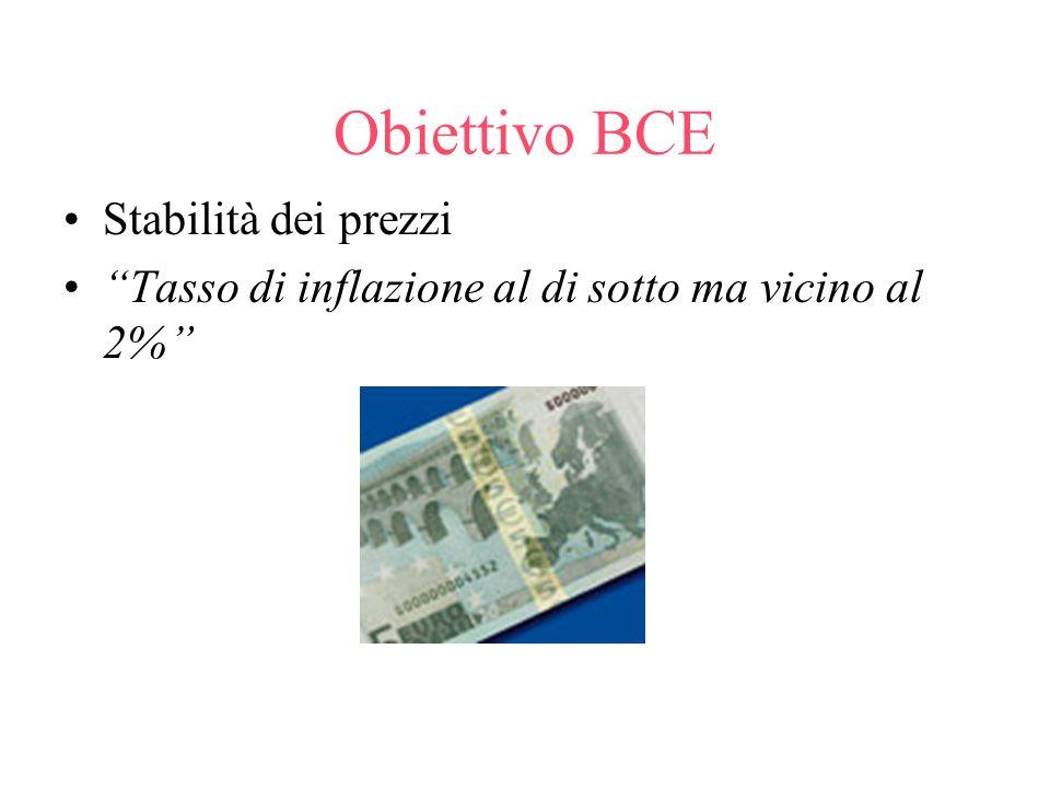 Obiettivo BCE Stabilità dei prezzi Tasso di inflazione al di sotto ma vicino al 2%