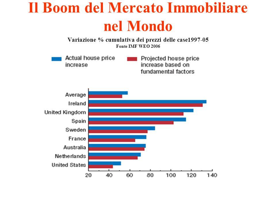 Il Boom del Mercato Immobiliare nel Mondo Variazione % cumulativa dei prezzi delle case1997-05 Fonte IMF WEO 2006