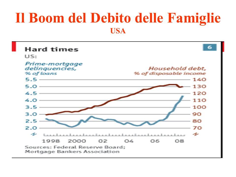 Il Boom del Debito delle Famiglie USA