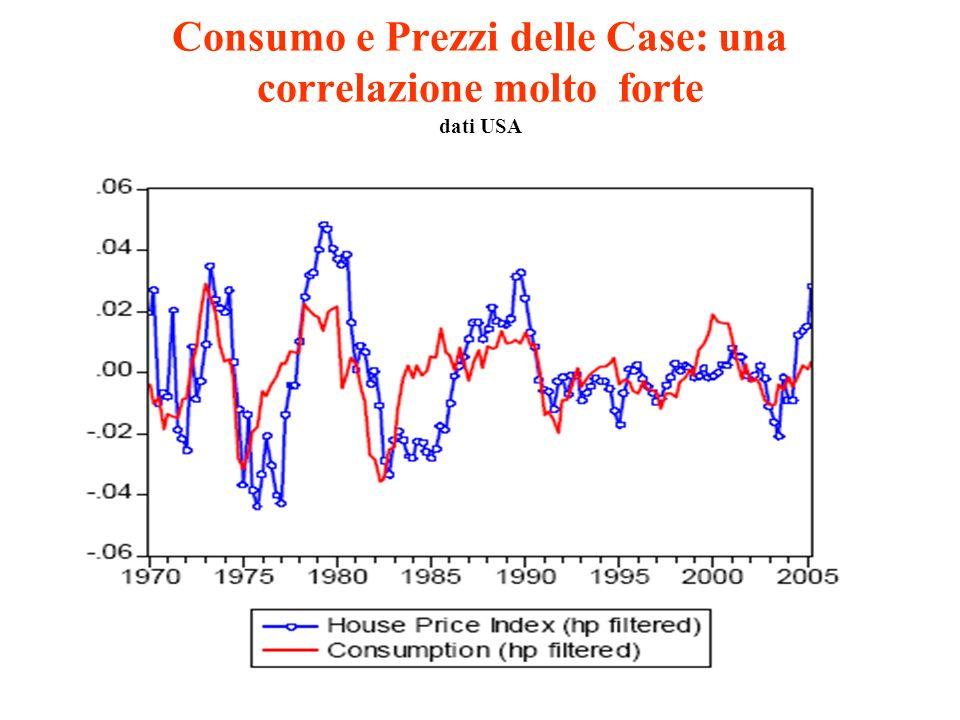 Consumo e Prezzi delle Case: una correlazione molto forte dati USA