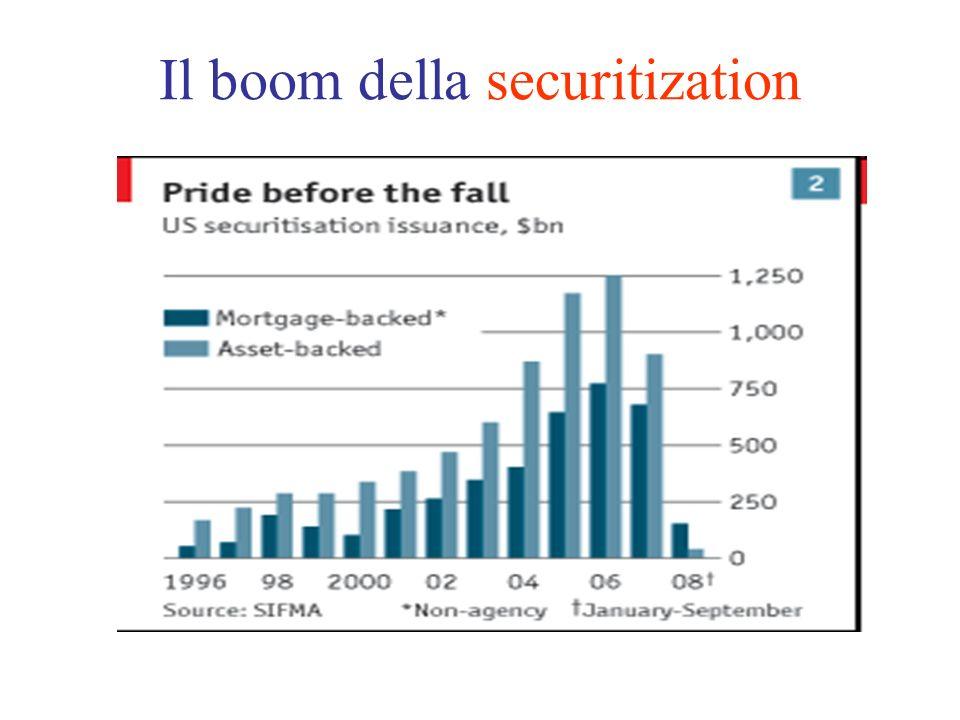 Il boom della securitization