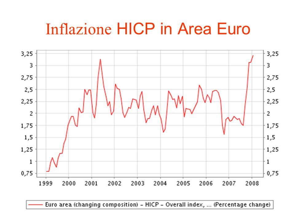 Inflazione HICP in Area Euro