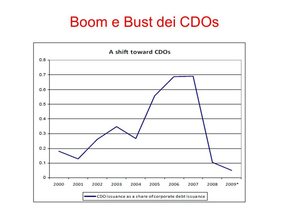 Boom e Bust dei CDOs