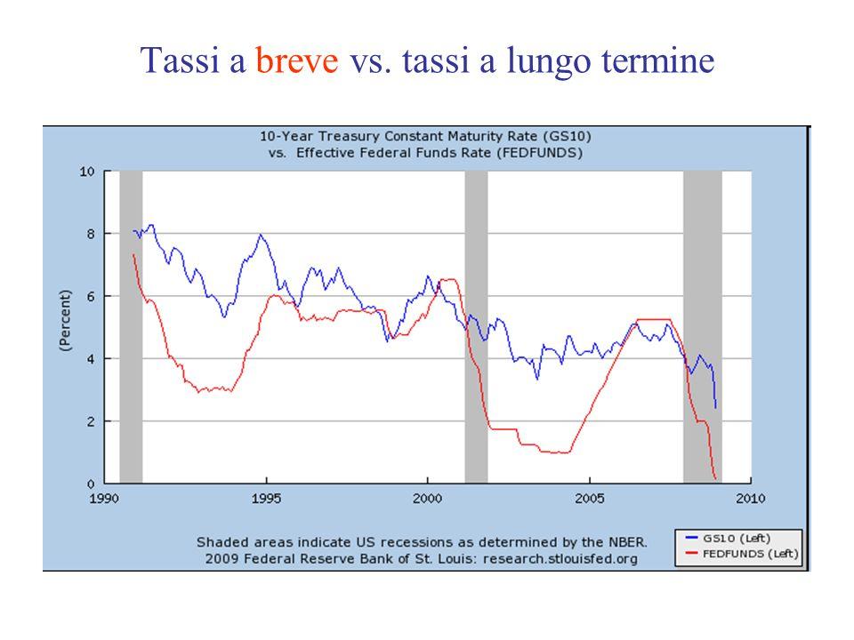 Tassi a breve vs. tassi a lungo termine