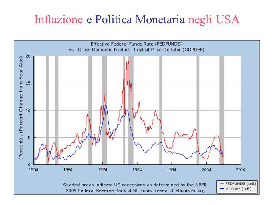 Inflazione e Politica Monetaria negli USA