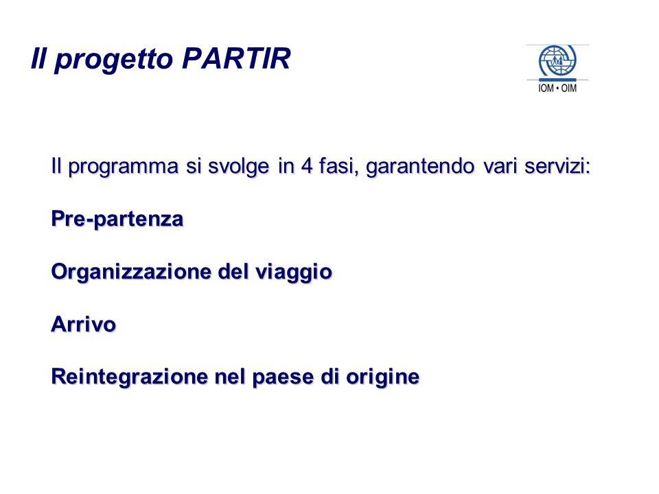 Il programma si svolge in 4 fasi, garantendo vari servizi: Pre-partenza Organizzazione del viaggio Arrivo Reintegrazione nel paese di origine Il proge
