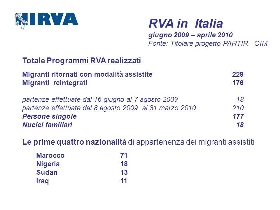 RVA in Italia giugno 2009 – aprile 2010 Fonte: Titolare progetto PARTIR - OIM Totale Programmi RVA realizzati Migranti ritornati con modalità assistit