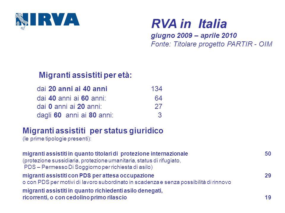 RVA in Italia giugno 2009 – aprile 2010 Fonte: Titolare progetto PARTIR - OIM Migranti assistiti per età: dai 20 anni ai 40 anni134 dai 40 anni ai 60