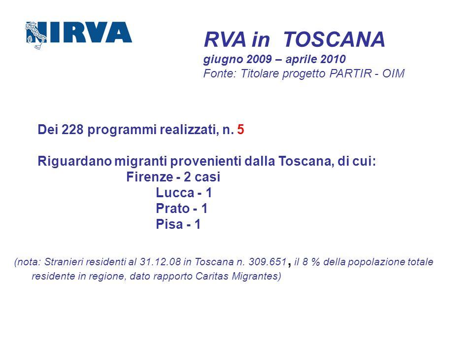 RVA in TOSCANA giugno 2009 – aprile 2010 Fonte: Titolare progetto PARTIR - OIM Dei 228 programmi realizzati, n. 5 Riguardano migranti provenienti dall