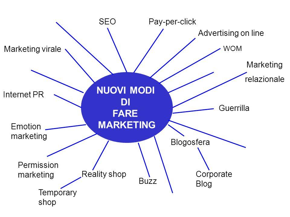 NUOVI MODI DI FARE MARKETING Pay-per-click Advertising on line Marketing relazionale Internet PR Marketing virale SEO WOM Guerrilla Emotion marketing