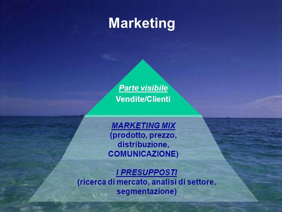 MARKETING MIX (prodotto, prezzo, distribuzione, COMUNICAZIONE) I PRESUPPOSTI (ricerca di mercato, analisi di settore, segmentazione) Marketing Parte v