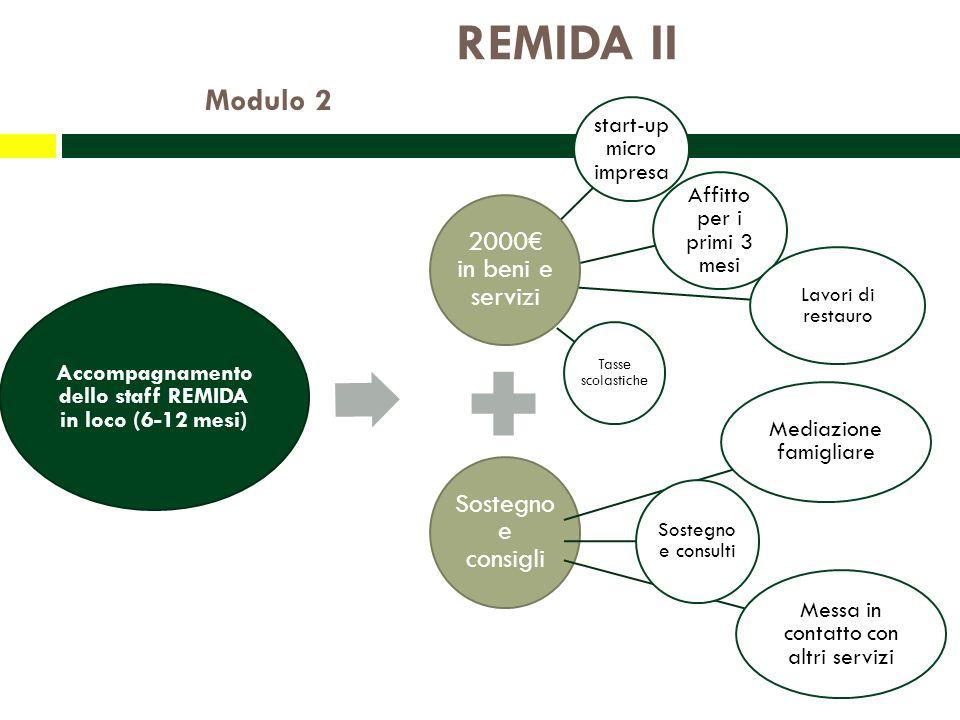 REMIDA II Modulo 2 start-up micro impresa Affitto per i primi 3 mesi Lavori di restauro Tasse scolastiche 2000 in beni e servizi Sostegn o e consigli Accompagnamento dello staff REMIDA in loco (6-12 mesi) Mediazione famigliare Sostegno e consulti Messa in contatto con altri servizi