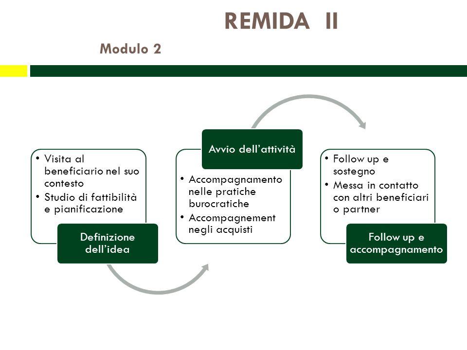 REMIDA II Modulo 2 Visita al beneficiario nel suo contesto Studio di fattibilità e pianificazione Definizione dellidea Accompagnamento nelle pratiche burocratiche Accompagnement negli acquisti Avvio dellattività Follow up e sostegno Messa in contatto con altri beneficiari o partner Follow up e accompagnamento