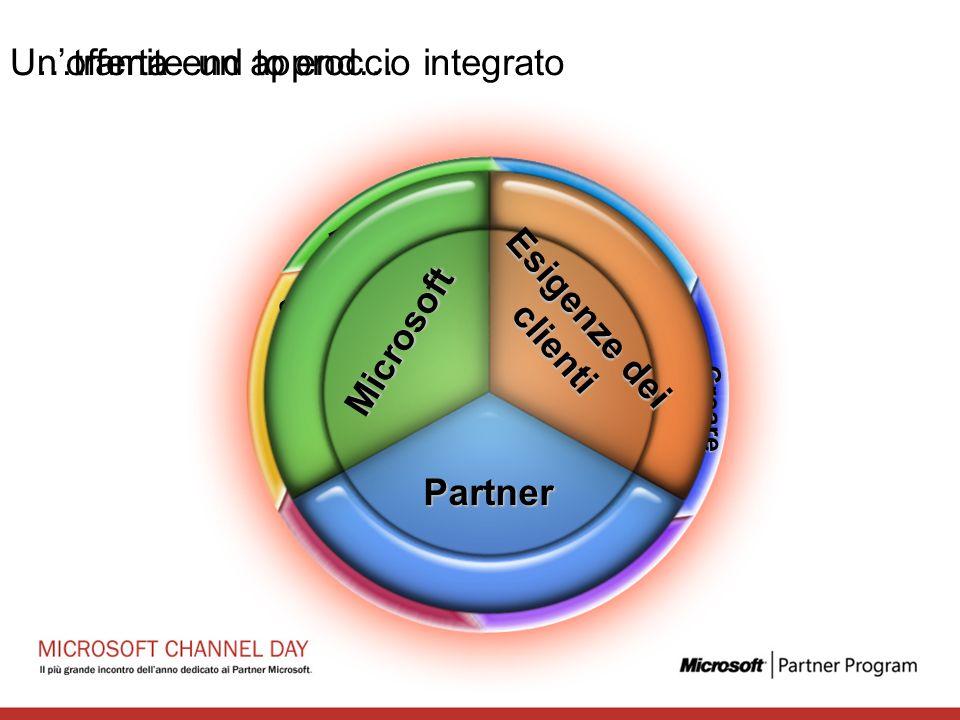 Pianificare Abilitare Vendere Offrire servizi Fidelizzare Partners Clienti Creare domanda …tramite un approccio integrato Microsoft Esigenze dei clienti Partner Unofferta end to end…