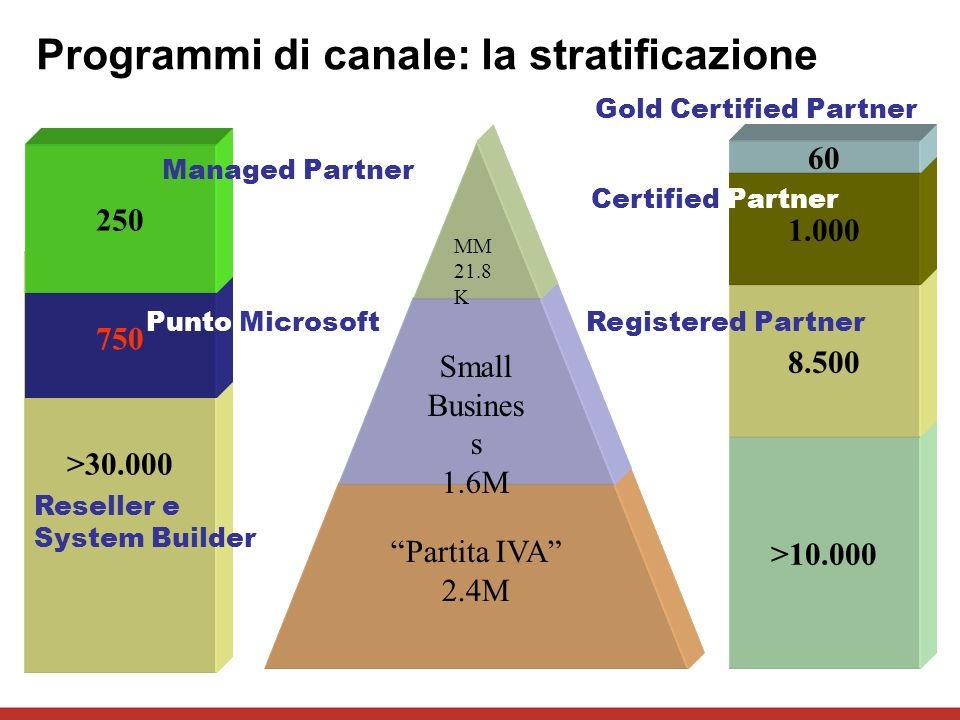 >10.000 >30.000 750 250 Managed Partner Punto Microsoft Reseller e System Builder 8.500 1.000 60 Gold Certified Partner Certified Partner Registered Partner Partita IVA 2.4M Small Busines s 1.6M MM 21.8 K Programmi di canale: la stratificazione