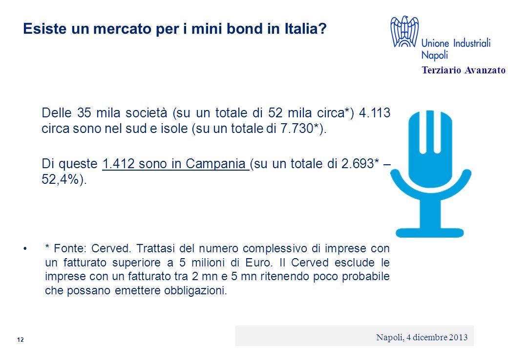 © 2013 Deloitte Touche Tohmatsu Limited - Private and confidential Esiste un mercato per i mini bond in Italia? Delle 35 mila società (su un totale di