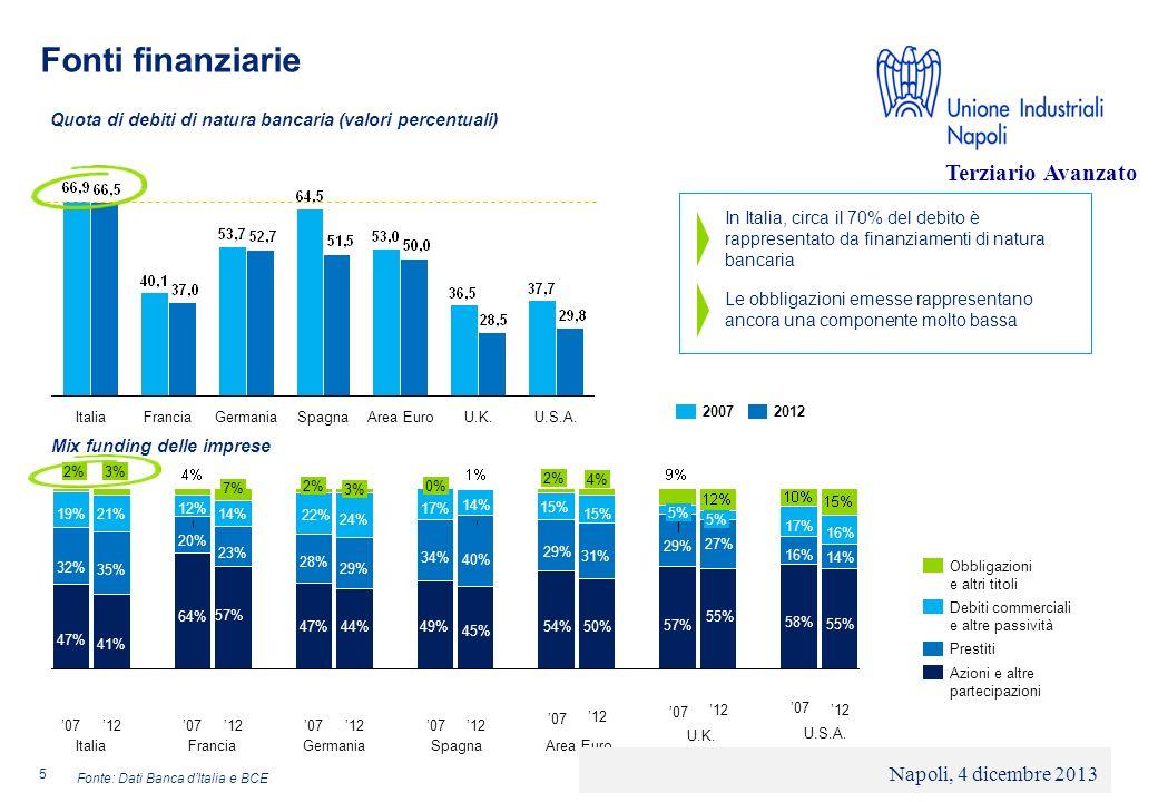 © 2013 Deloitte Touche Tohmatsu Limited - Private and confidential Sistema finanziario italiano banco-centrico e limiti culturali Anche sul fronte del debito il ricorso al mercato è particolarmente limitato: nellambito delle aziende non finanziarie lincidenza dei prestiti obbligazionari sul totale dei debiti finanziari non raggiunge il 3%.