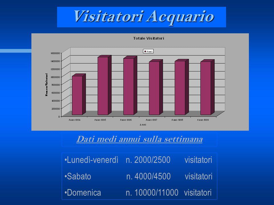 Visitatori Acquario Dati medi annui sulla settimana Lunedì-venerdì n. 2000/2500 visitatori Sabato n. 4000/4500 visitatori Domenica n. 10000/11000 visi