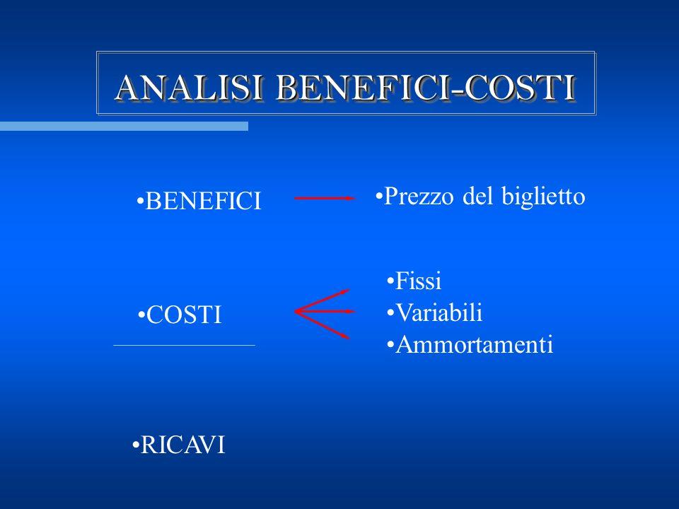 ANALISI BENEFICI-COSTI BENEFICI COSTI RICAVI Prezzo del biglietto Fissi Variabili Ammortamenti