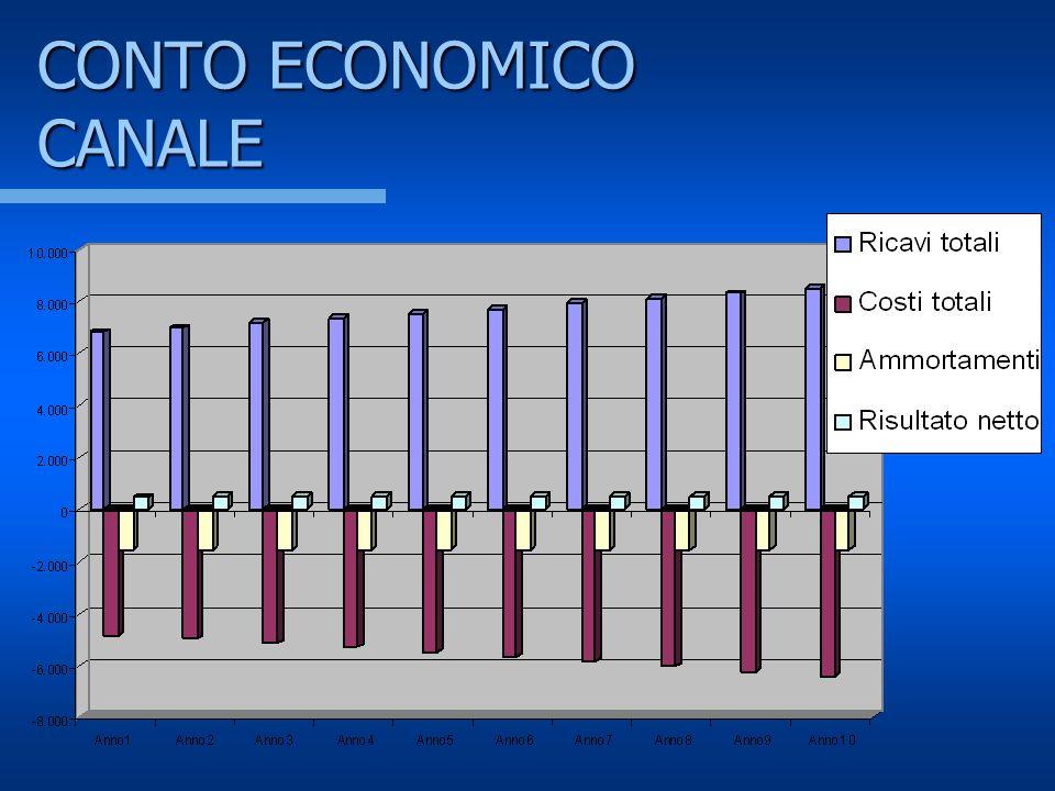 CONTO ECONOMICO CANALE