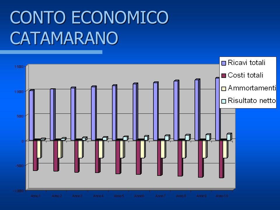 CONTO ECONOMICO CATAMARANO