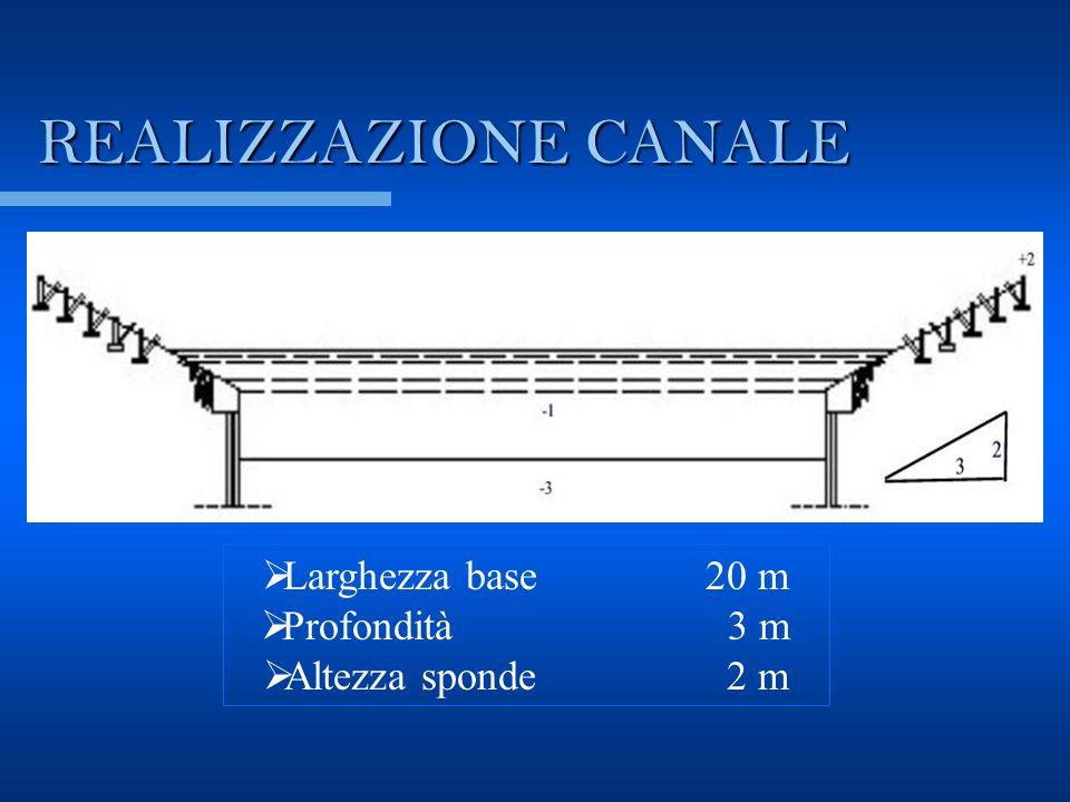 REALIZZAZIONE CANALE Larghezza base 20 m Profondità 3 m Altezza sponde 2 m