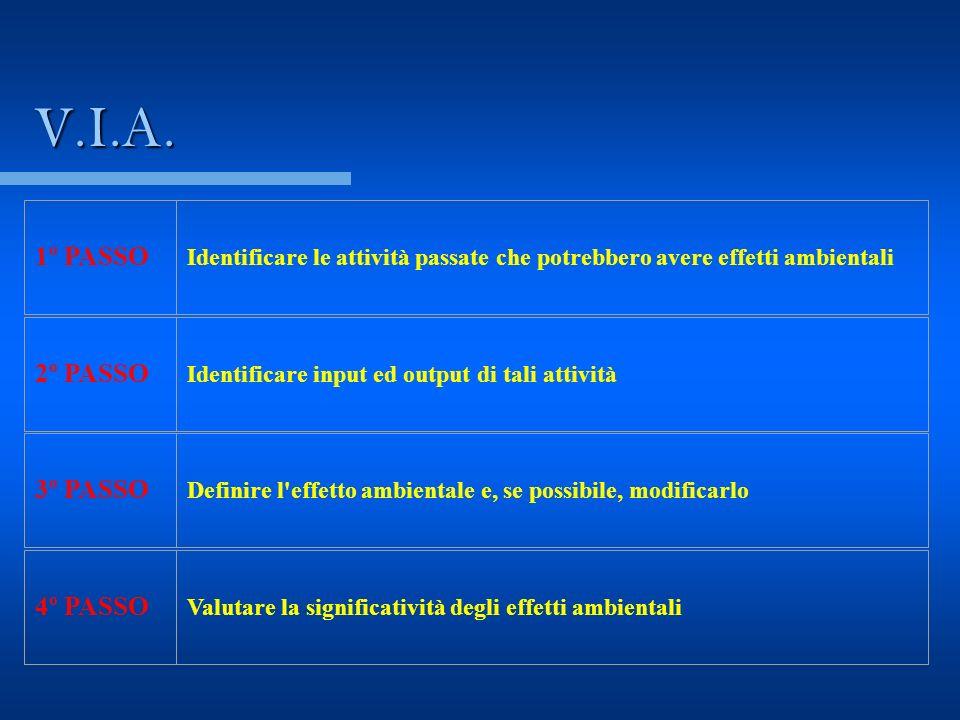 V.I.A. 1º PASSO Identificare le attività passate che potrebbero avere effetti ambientali 2º PASSO Identificare input ed output di tali attività 3º PAS