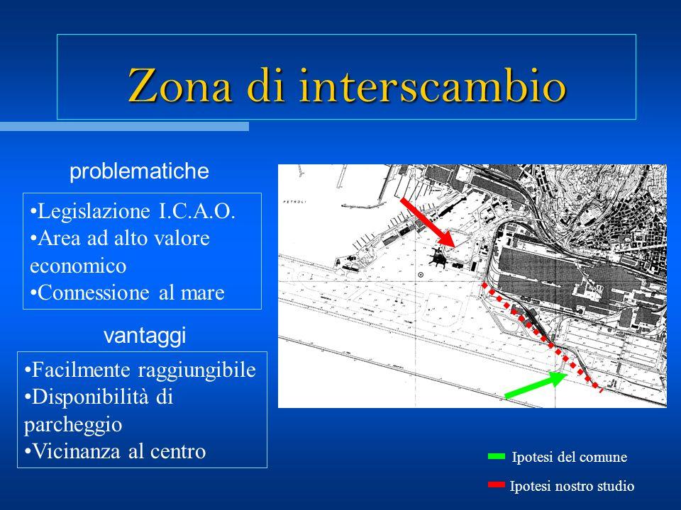 Zona di interscambio Ipotesi del comune Ipotesi nostro studio problematiche Legislazione I.C.A.O. Area ad alto valore economico Connessione al mare va