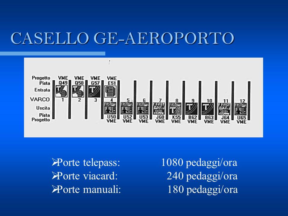 PARCHEGGIO AEROSTAZIONE Capienza attuale : 1000 posti Capienza prevista : 3000 posti Tempo di esecuzione: 3 anni