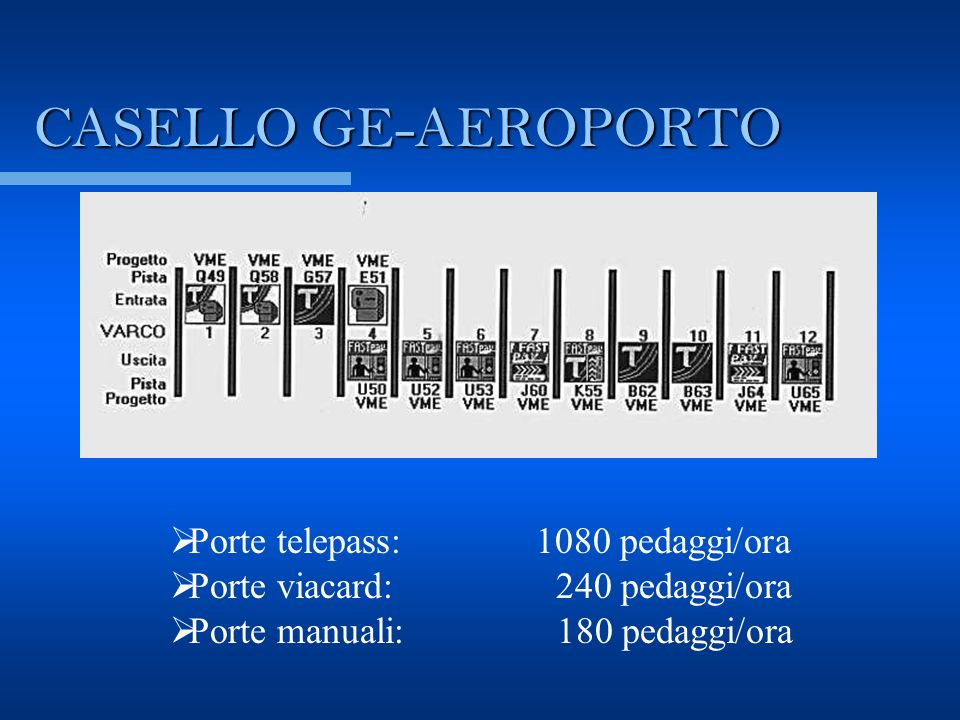 CASELLO GE-AEROPORTO Porte telepass: 1080 pedaggi/ora Porte viacard: 240 pedaggi/ora Porte manuali: 180 pedaggi/ora