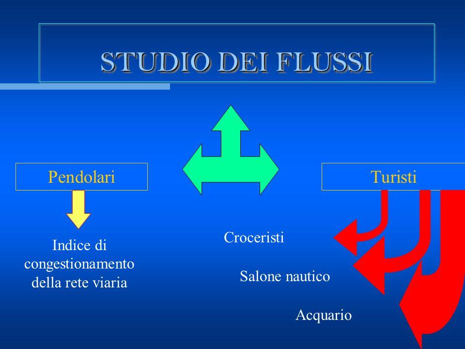 STUDIO DEI FLUSSI PendolariTuristi Acquario Croceristi Salone nautico Indice di congestionamento della rete viaria