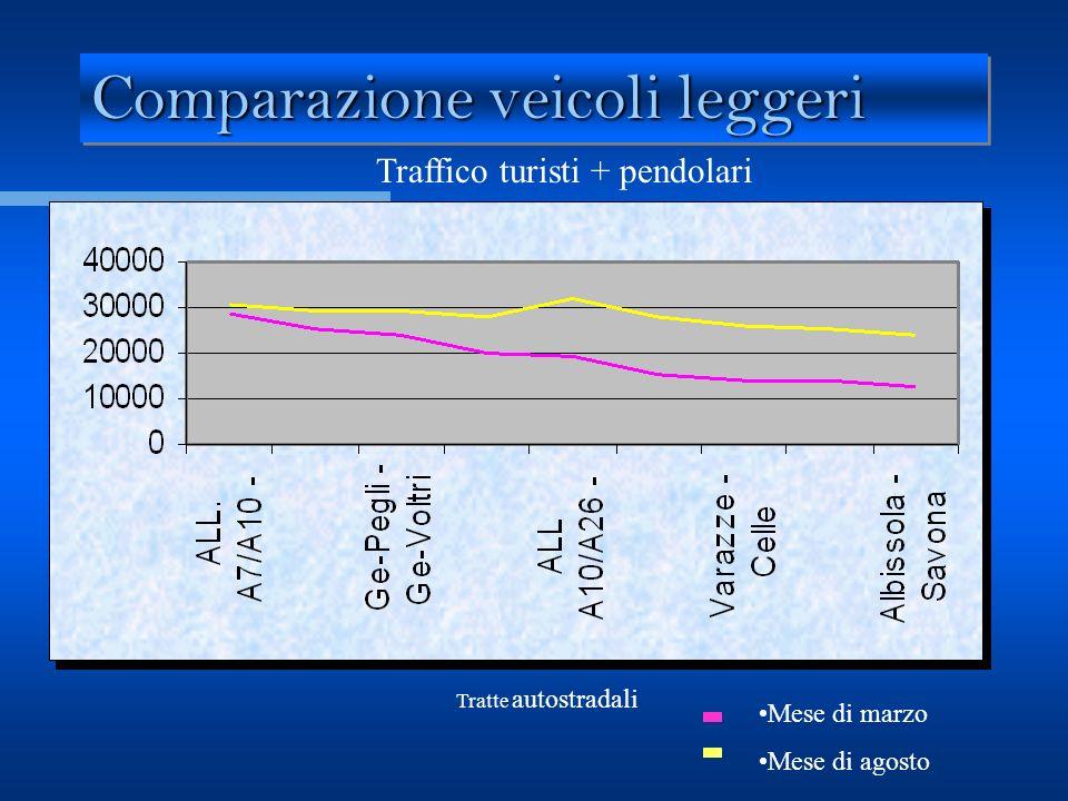 Comparazione veicoli leggeri Traffico turisti + pendolari Tratte autostradali Mese di marzo Mese di agosto