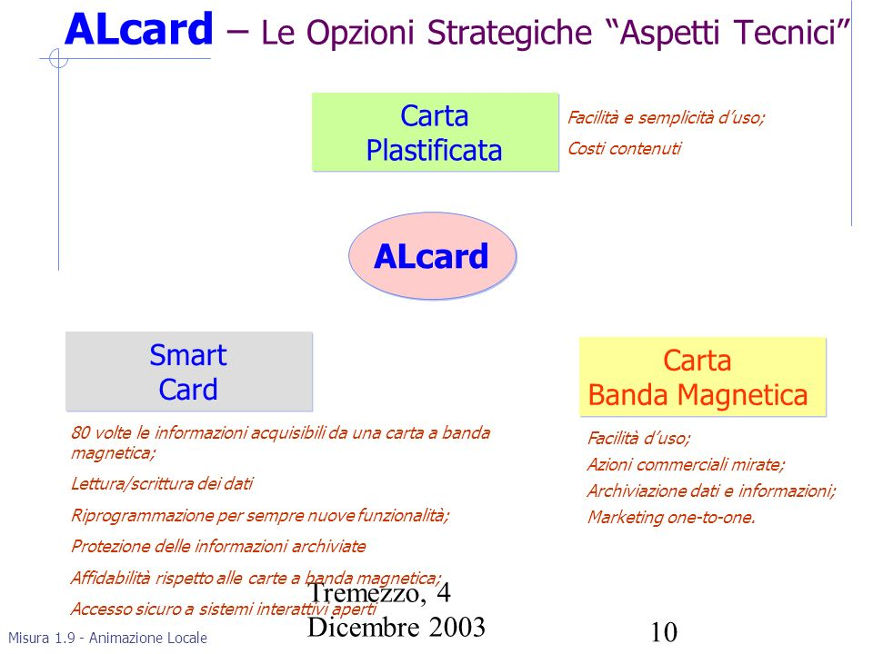 Misura 1.9 - Animazione Locale Tremezzo, 4 Dicembre 2003 10 ALcard – Le Opzioni Strategiche Aspetti Tecnici ALcard Carta Plastificata Carta Plastificata Facilità e semplicità duso; Costi contenuti Carta Banda Magnetica Carta Banda Magnetica Facilità duso; Azioni commerciali mirate; Archiviazione dati e informazioni; Marketing one-to-one.