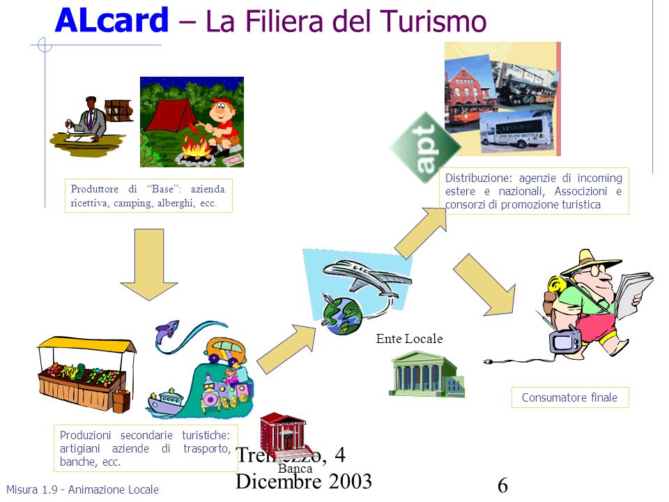 Misura 1.9 - Animazione Locale Tremezzo, 4 Dicembre 2003 6 ALcard – La Filiera del Turismo Produttore di Base: azienda ricettiva, camping, alberghi, ecc.